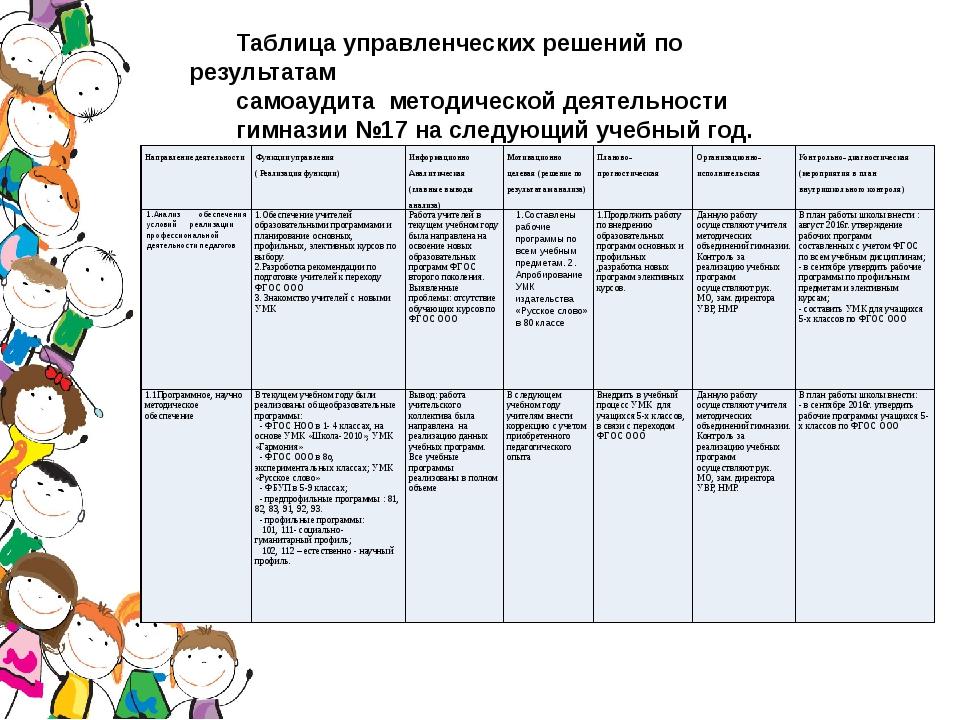 Таблица управленческих решений по результатам самоаудита методической деятел...