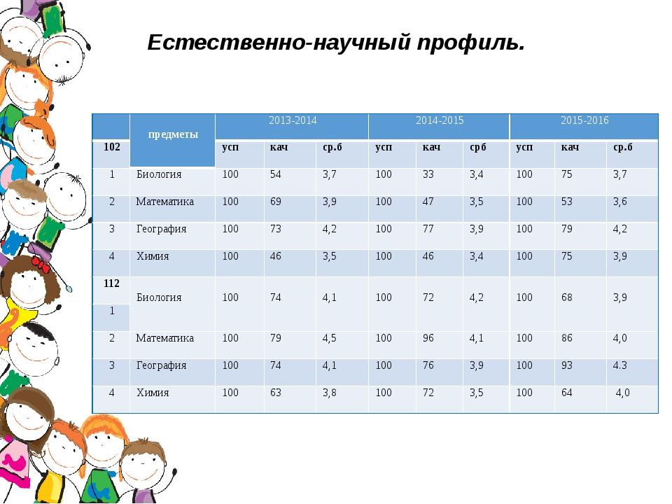Естественно-научный профиль. предметы 2013-2014 2014-2015 2015-2016 102 усп к...