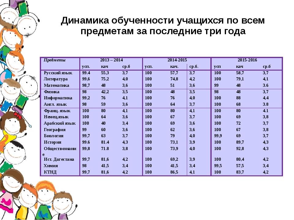 Динамика обученности учащихся по всем предметам за последние три года Предмет...