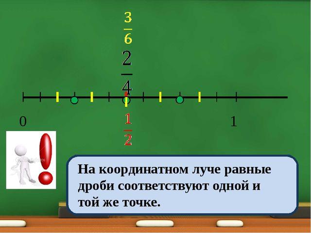 0 1 На координатном луче равные дроби соответствуют одной и той же точке.