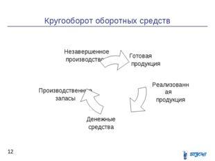 Кругооборот оборотных средств *   Денежные средства Производственные запас