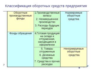 Классификация оборотных средств предприятия *     Оборотные производст