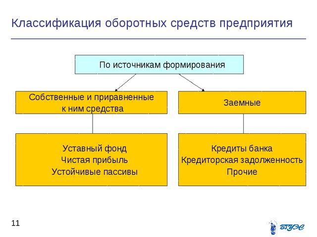 Классификация оборотных средств предприятия *   По источникам формирования...