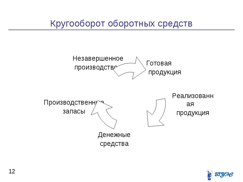 Кругооборот оборотных средств *   Денежные средства Производственные запас...