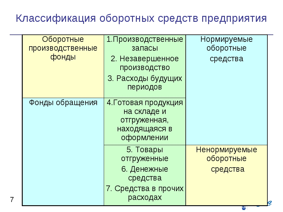 Классификация оборотных средств предприятия *     Оборотные производст...