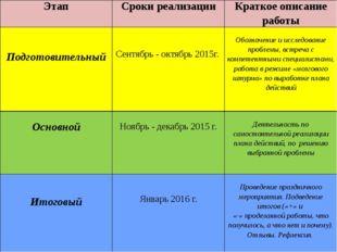 Этап Сроки реализации Краткое описание работы Подготовительный Сентябрь- октя