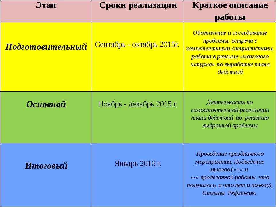 Этап Сроки реализации Краткое описание работы Подготовительный Сентябрь- октя...