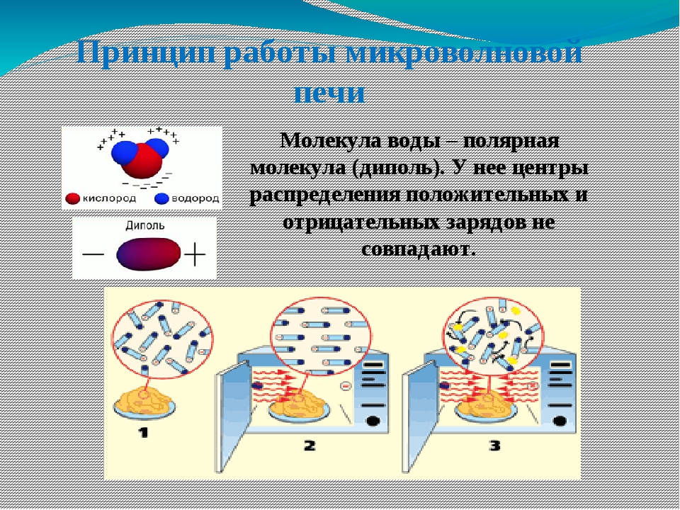 Принцип работы микроволновой печи Молекула воды – полярная молекула (диполь)....