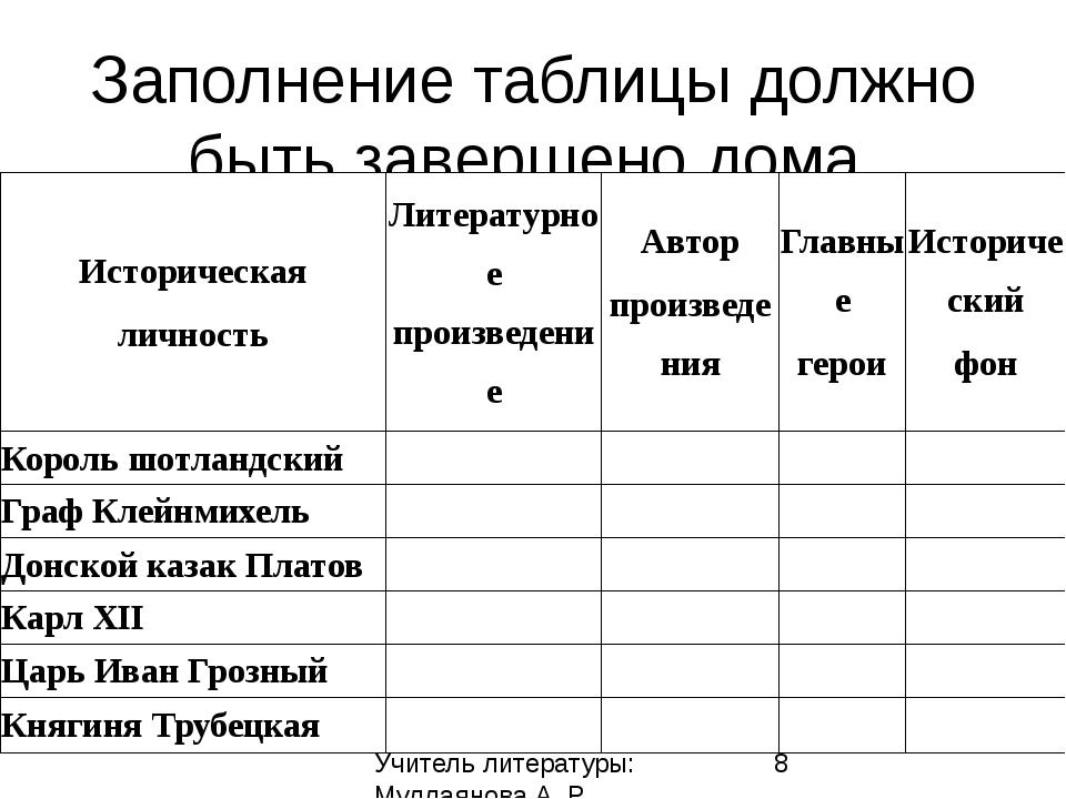 Заполнение таблицы должно быть завершено дома. Учитель литературы: Муллаянова...