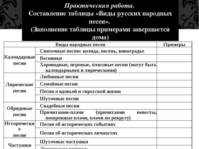 Практическая работа. Составление таблицы «Виды русских народных песен». (Запо...