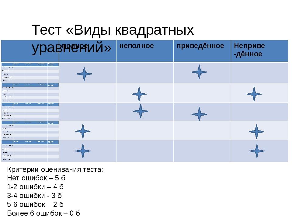 Тест «Виды квадратных уравнений» Критерии оценивания теста: Нет ошибок – 5 б...