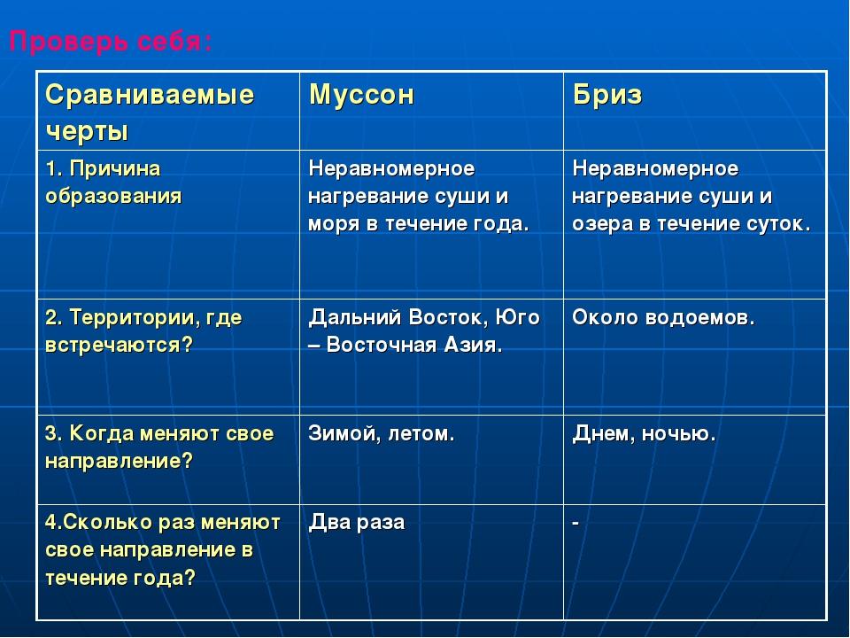 Проверь себя: Сравниваемые черты Муссон Бриз 1. Причина образования Неравн...