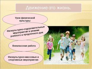 Урок физической культуры Внеклассная работа Физкультурно-массовые и спортивны