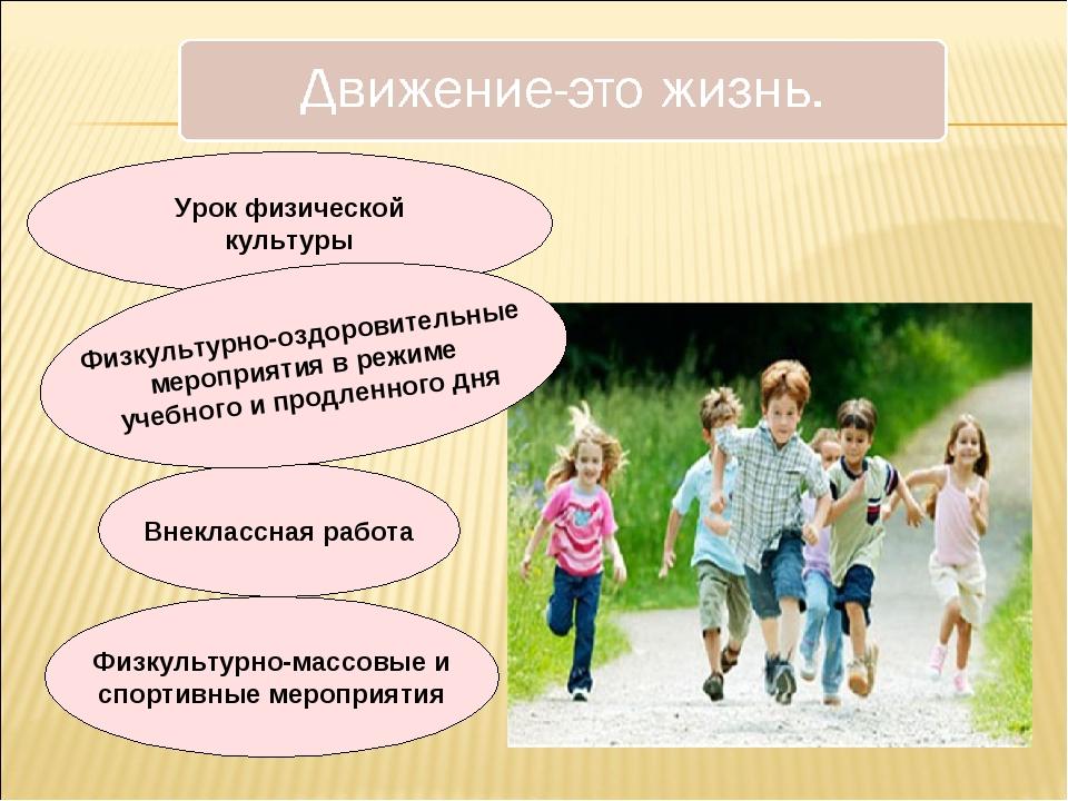 Урок физической культуры Внеклассная работа Физкультурно-массовые и спортивны...