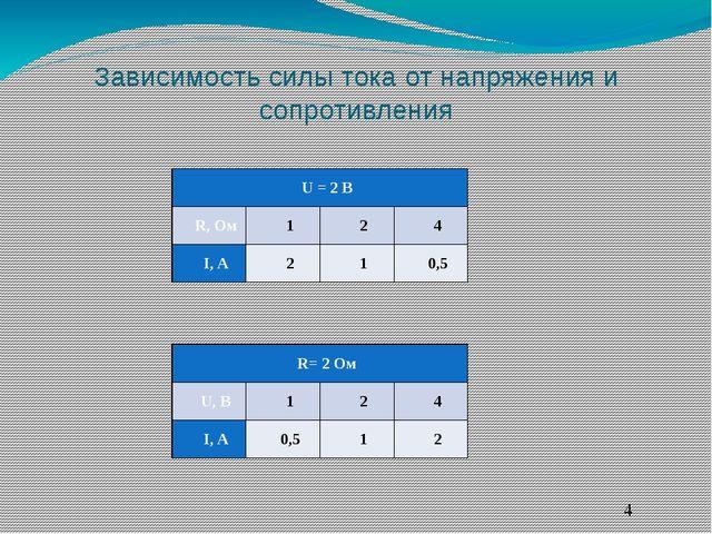 Зависимость силы тока от напряжения и сопротивления R= 2Ом U, B 1 2 4 I, A 0,...