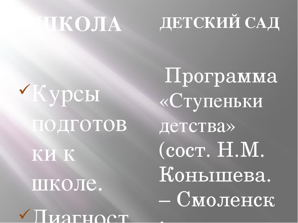 ШКОЛА Курсы подготовки к школе. Диагностика по методике Н. В. Афанасьевой (да...