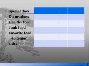Special days Decorations Healthy food Junk food Favorite food Activities Gi