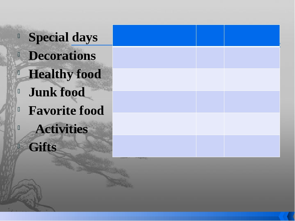 Special days Decorations Healthy food Junk food Favorite food Activities Gi...