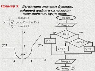 Вычислить значение функции, заданной графически по задан- ному значению аргу