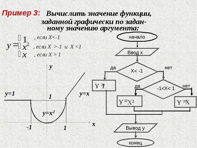 Вычислить значение функции, заданной графически по задан- ному значению аргу...