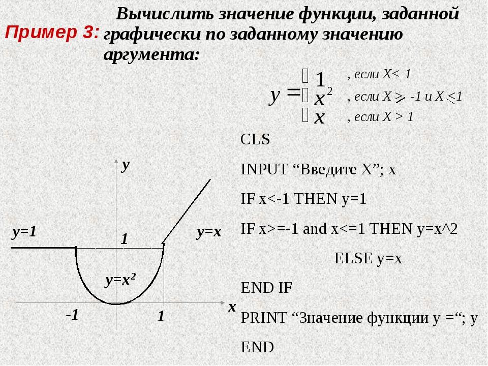 Вычислить значение функции, заданной графически по заданному значению аргуме...