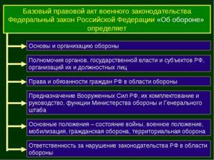 Базовый правовой акт военного законодательства Федеральный закон Российской Ф