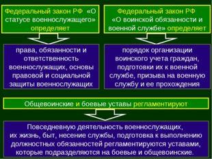 Федеральный закон РФ «О статусе военнослужащего» определяет права, обязанност