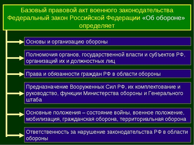 Базовый правовой акт военного законодательства Федеральный закон Российской Ф...