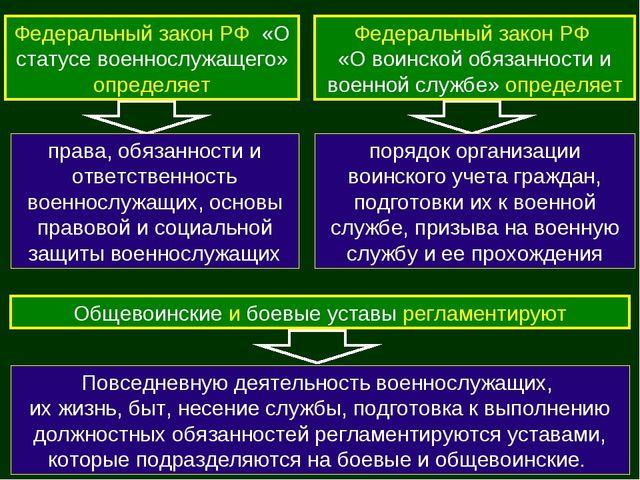 Федеральный закон РФ «О статусе военнослужащего» определяет права, обязанност...