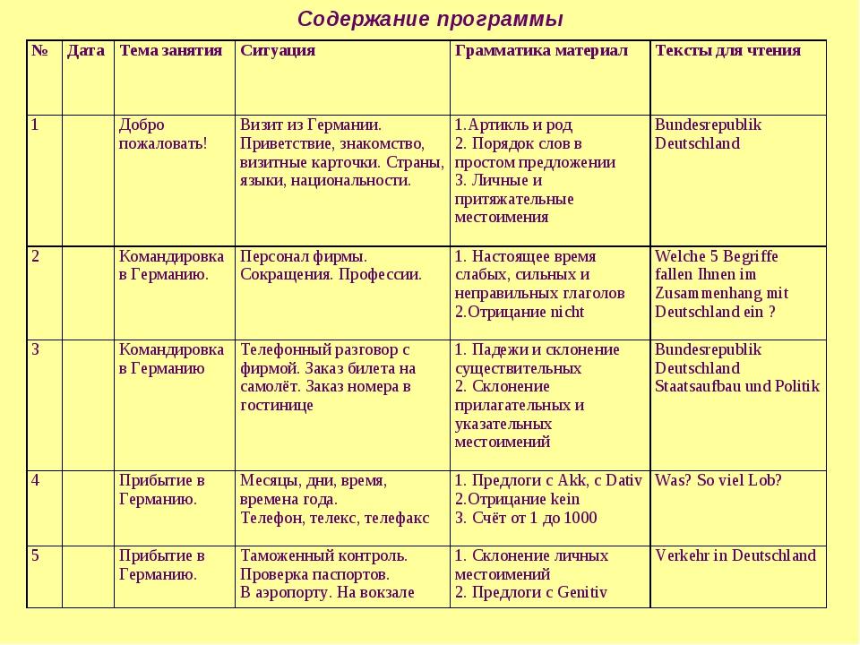 Содержание программы №ДатаТема занятияСитуация Грамматика материалТексты...