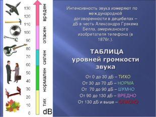 От 0 до 30 дБ – ТИХО От 30 до 70 дБ – НОРМА От 70 до 90 дБ – ШУМНО От 90 до 1
