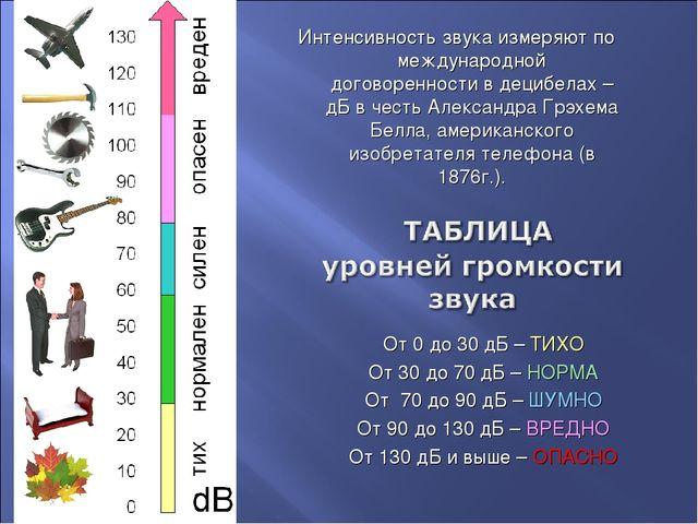 От 0 до 30 дБ – ТИХО От 30 до 70 дБ – НОРМА От 70 до 90 дБ – ШУМНО От 90 до 1...