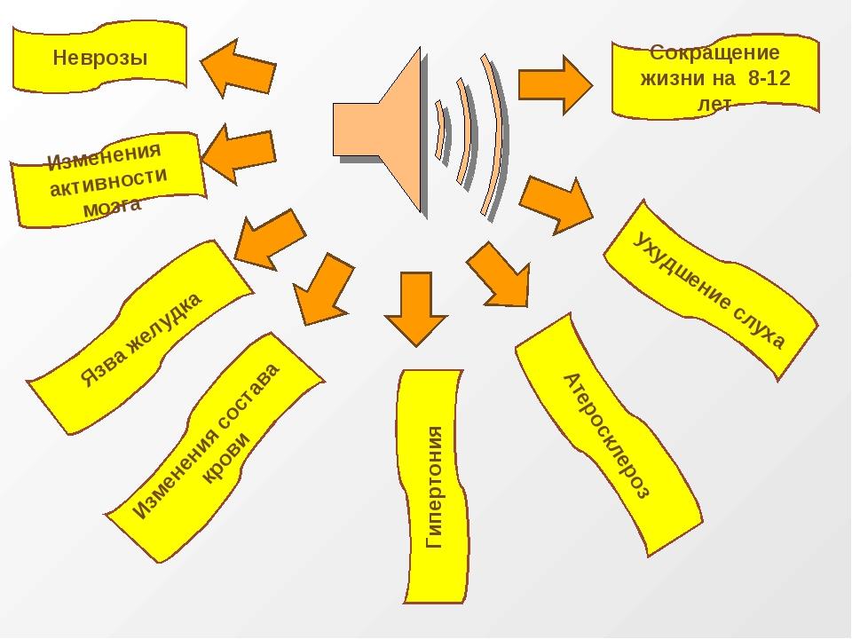 Неврозы Изменения активности мозга Язва желудка Изменения состава крови Ухудш...