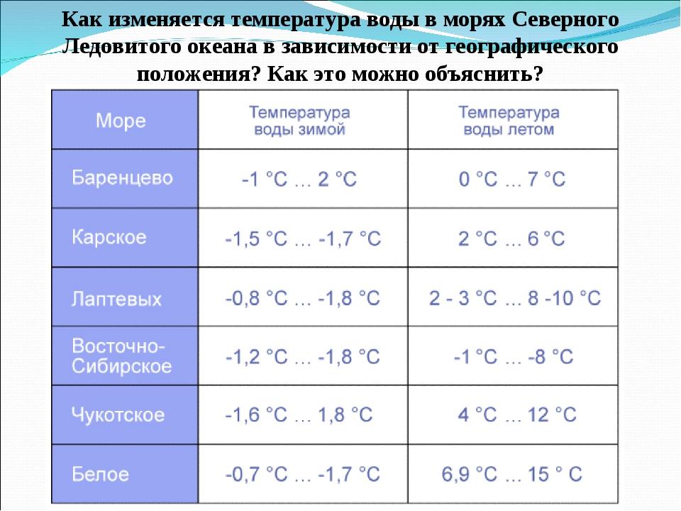 Как изменяется температура воды в морях Северного Ледовитого океана в зависим...