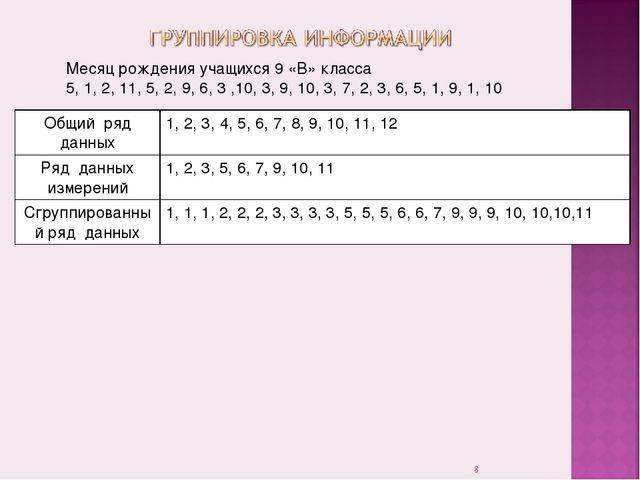 * Месяц рождения учащихся 9 «В» класса 5, 1, 2, 11, 5, 2, 9, 6, 3 ,10, 3, 9,...