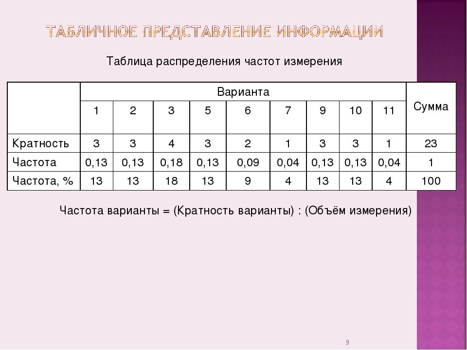 * Таблица распределения частот измерения Частота варианты = (Кратность вариан...