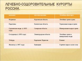 названиеместоположениеЛечебные факторы МедвежьеКурганская областьЛечебные