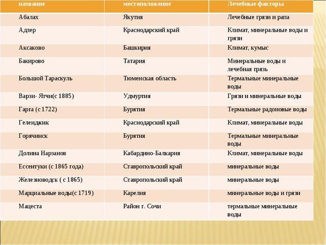 названиеместоположениеЛечебные факторы АбалахЯкутияЛечебные грязи и рапа...