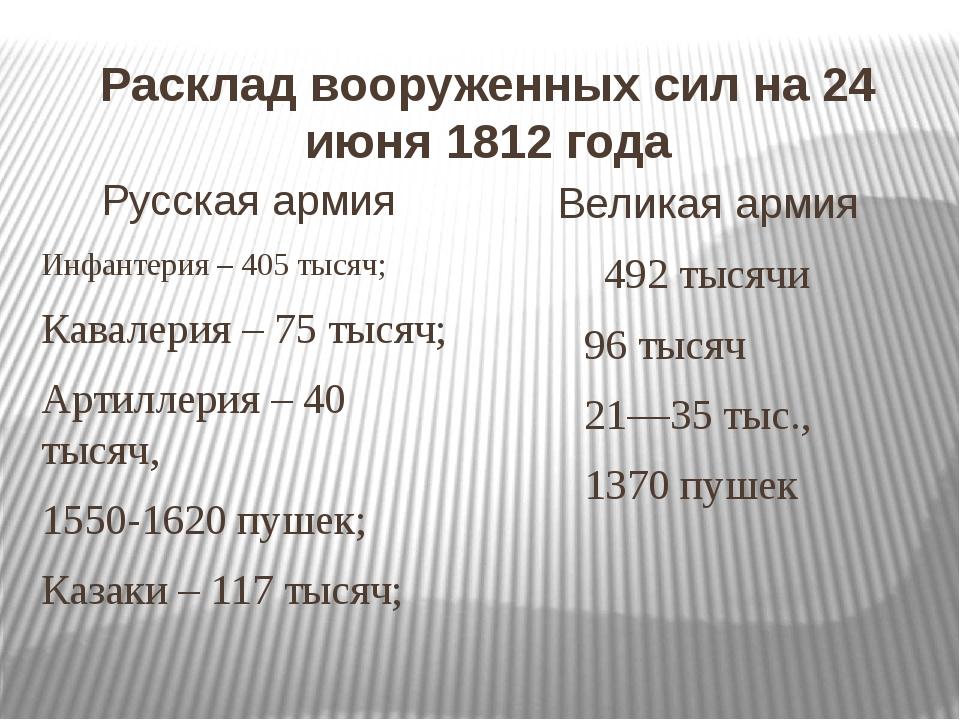 Расклад вооруженных сил на 24 июня 1812 года Русская армия Инфантерия – 405 т...