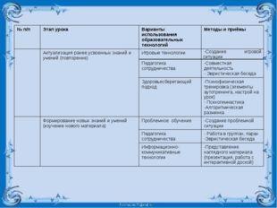 № п/п Этап урока Варианты использования образовательных технологий Методы и