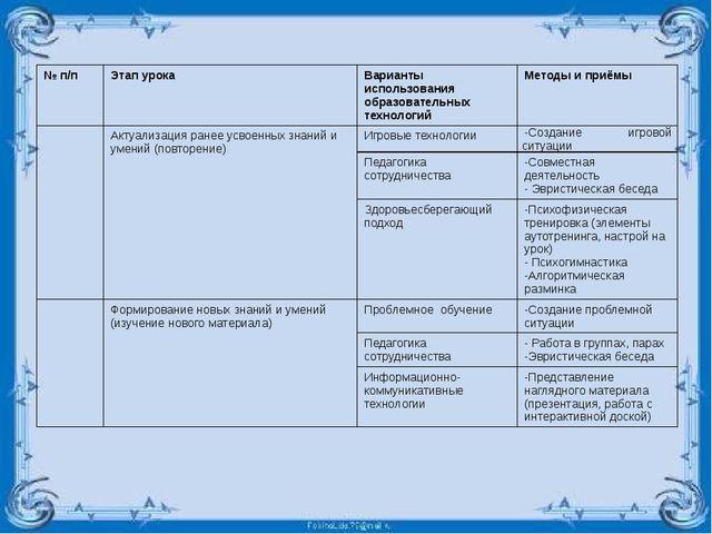 № п/п Этап урока Варианты использования образовательных технологий Методы и...
