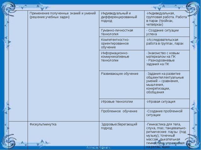 Применениеполученных знаний и умений (решение учебных задач) Индивидуальный...