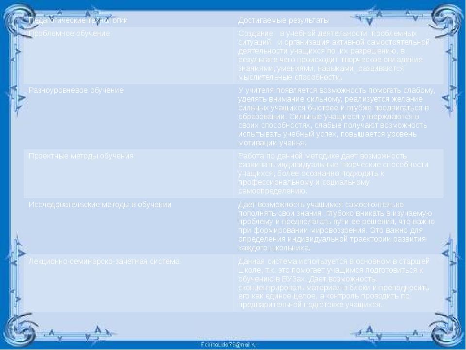 Педагогические технологии Достигаемые результаты Проблемное обучение Создани...