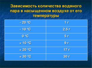 Зависимость количества водяного пара в насыщенном воздухе от его температуры