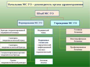 Начальник МС ГО – руководитель органа здравоохранения Штаб МС ГО Формирования