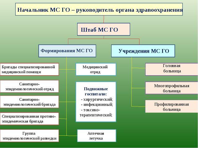 Начальник МС ГО – руководитель органа здравоохранения Штаб МС ГО Формирования...