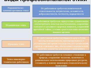 Виды профессиональной этики Управленческо-административная этика От работнико