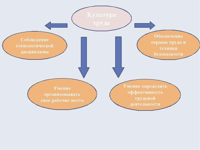 Культура труда Соблюдение технологической дисциплины Умение организовывать св...