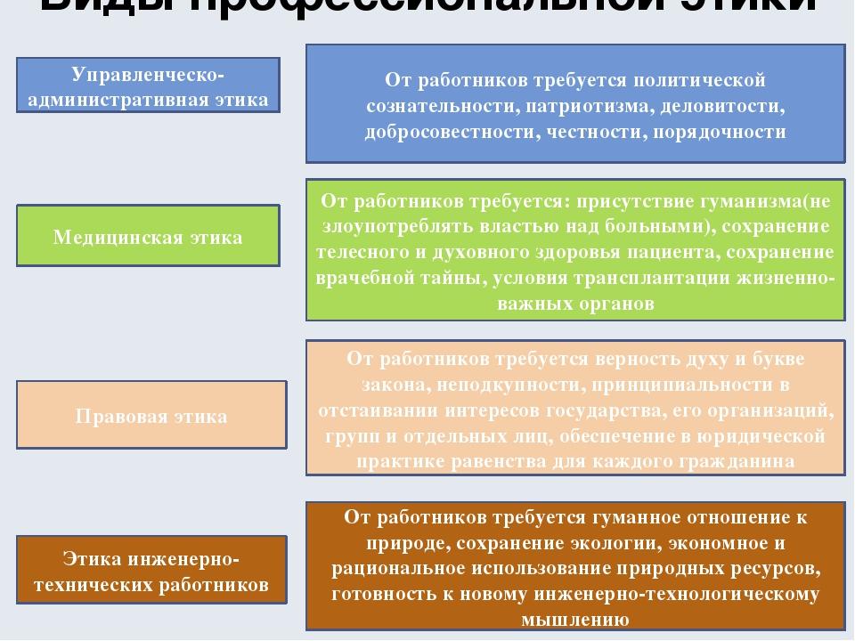 Виды профессиональной этики Управленческо-административная этика От работнико...