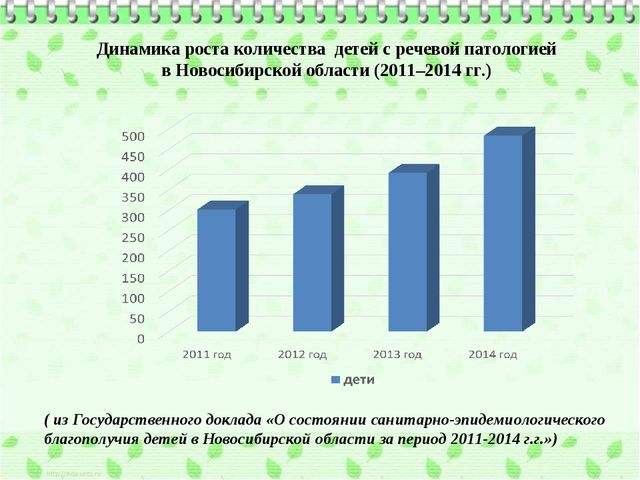 Динамика роста количества детей с речевой патологией в Новосибирской области...